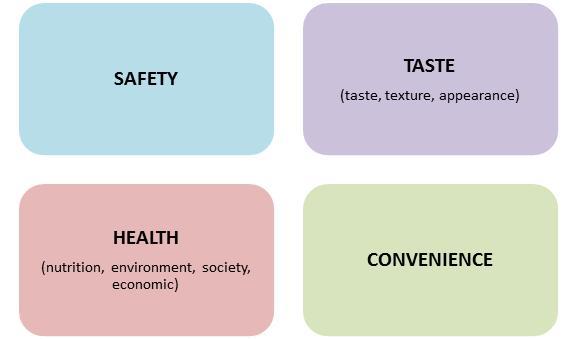 Quality Factors