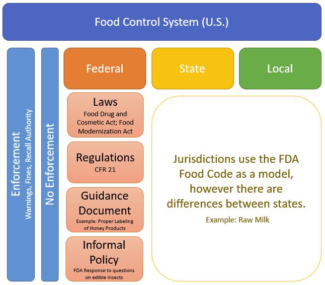U.S. Food Control System
